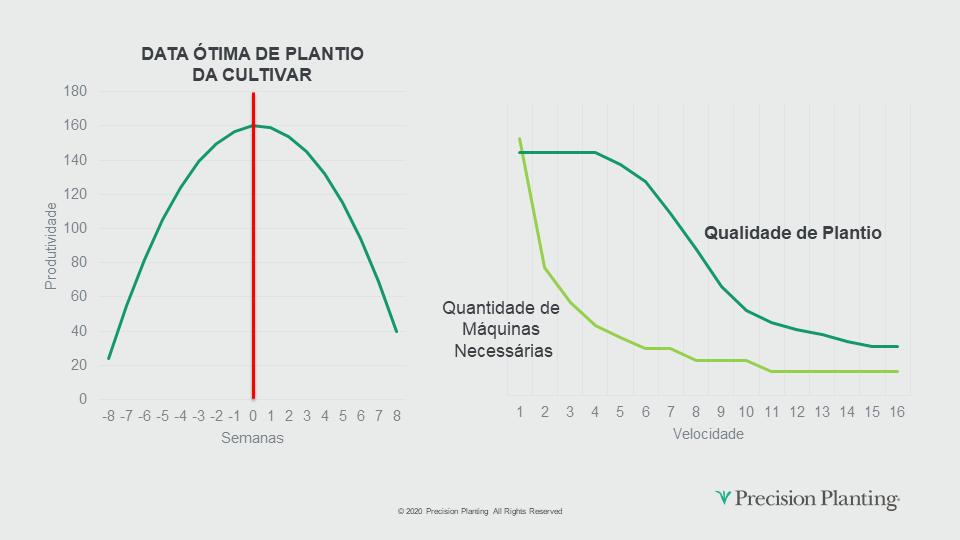 Gráficos conceituais de Pontualidade de Plantio de uma determinada cultivar e Número de máquinas em função da velocidade.