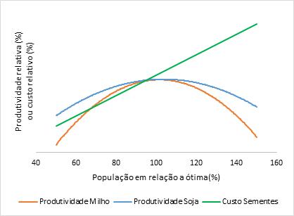 Gráfico conceitual de perdas de produtividade em relação à populações distintas, de soja e milho, ao redor da população ótima recomendada.