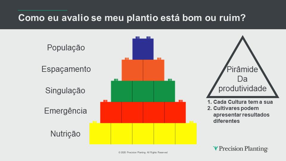 Pirâmide da Produtividade. Conceito da Precision Planting para avaliação de Plantio