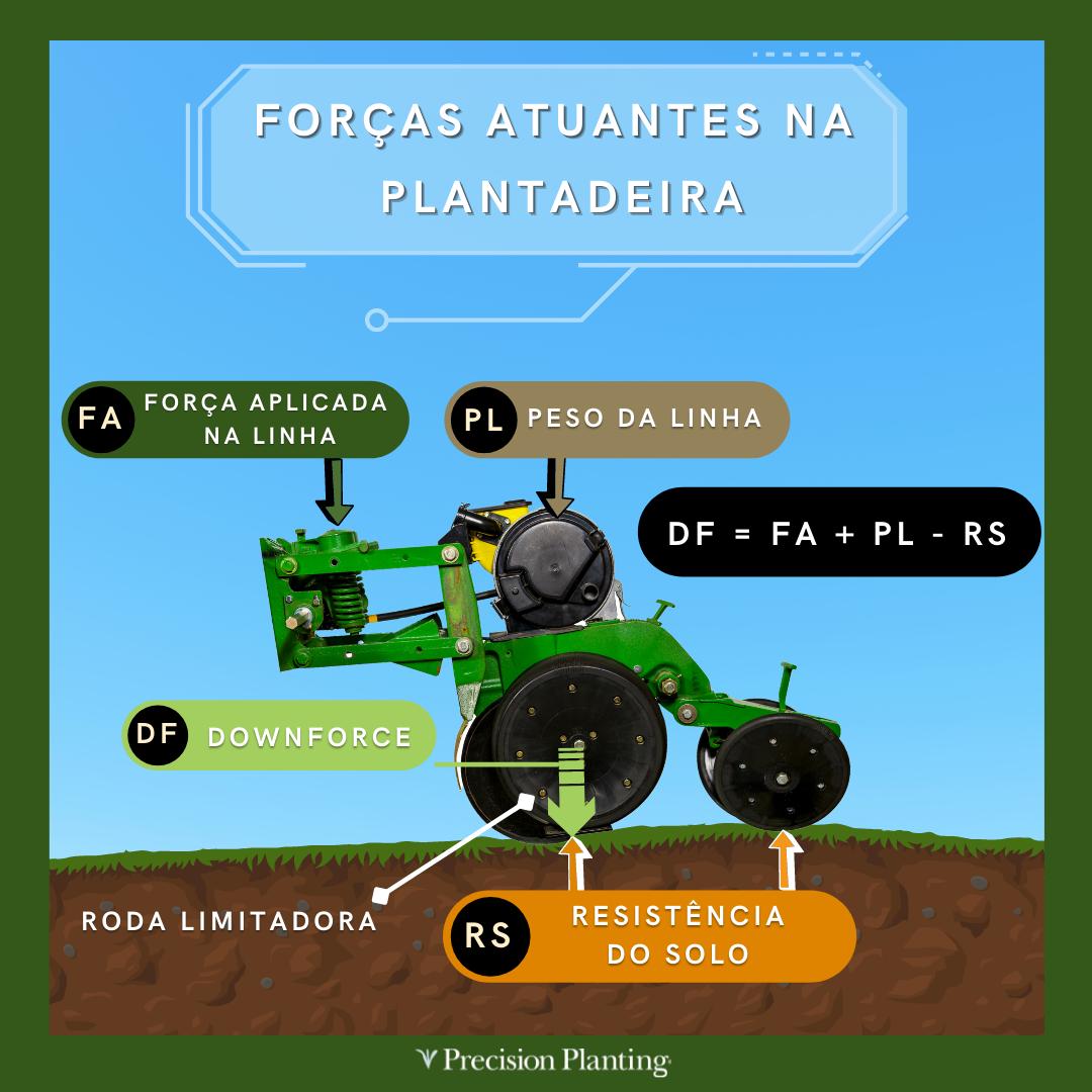 Esquema de forças atuantes na plantadeira.